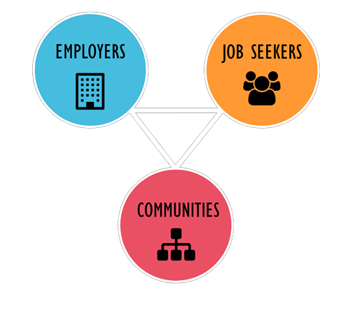 Triangle representing our three stakeholders - employers, job seekers, and communities